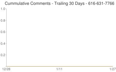 Cummulative Comments 616-631-7766