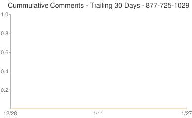 Cummulative Comments 877-725-1029