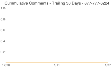 Cummulative Comments 877-777-6224