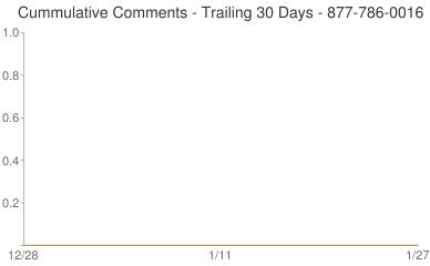 Cummulative Comments 877-786-0016