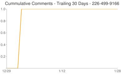 Cummulative Comments 226-499-9166