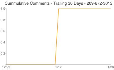 Cummulative Comments 209-672-3013