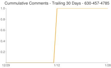 Cummulative Comments 630-457-4785