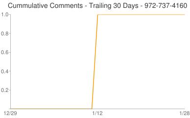 Cummulative Comments 972-737-4160
