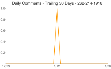 Daily Comments 262-214-1918
