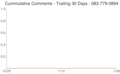 Cummulative Comments 083-779-0894