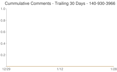 Cummulative Comments 140-930-3966