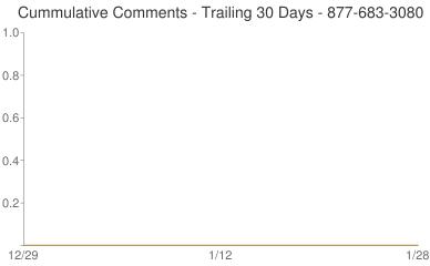 Cummulative Comments 877-683-3080