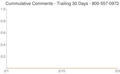 Cummulative Comments 800-557-0972