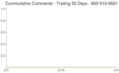 Cummulative Comments 800-510-0601