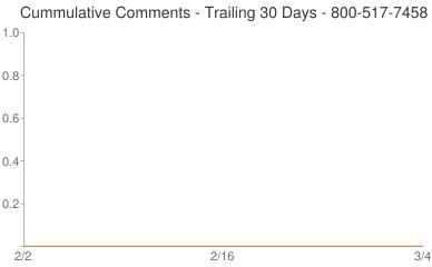 Cummulative Comments 800-517-7458