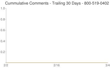 Cummulative Comments 800-519-0402