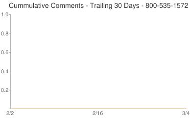 Cummulative Comments 800-535-1572