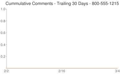 Cummulative Comments 800-555-1215