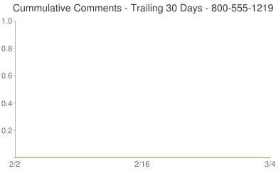Cummulative Comments 800-555-1219