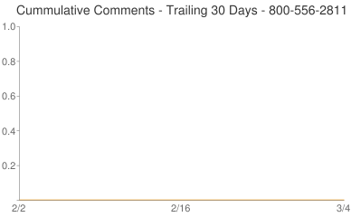Cummulative Comments 800-556-2811