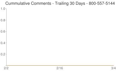 Cummulative Comments 800-557-5144