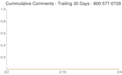 Cummulative Comments 800-577-0729