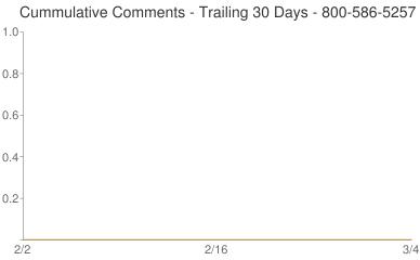Cummulative Comments 800-586-5257