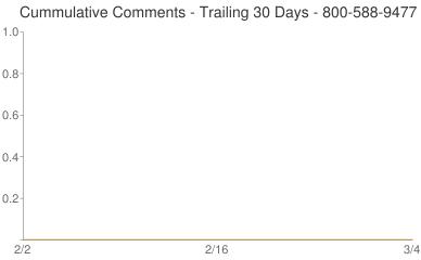Cummulative Comments 800-588-9477