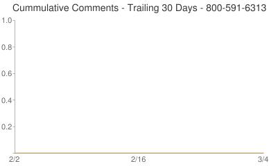 Cummulative Comments 800-591-6313