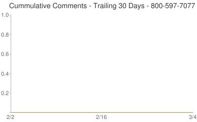 Cummulative Comments 800-597-7077