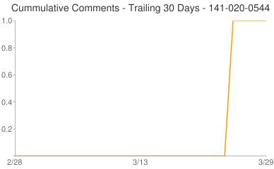Cummulative Comments 141-020-0544
