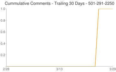 Cummulative Comments 501-291-2250