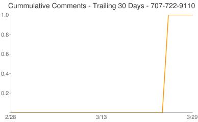 Cummulative Comments 707-722-9110