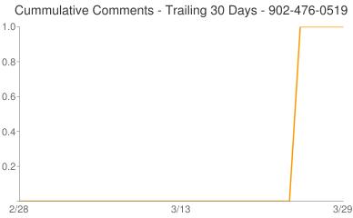 Cummulative Comments 902-476-0519