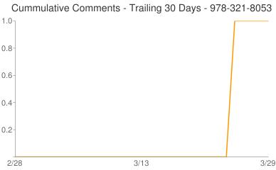 Cummulative Comments 978-321-8053