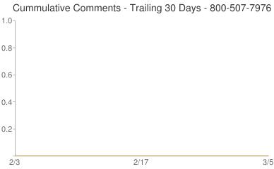 Cummulative Comments 800-507-7976