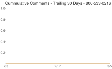 Cummulative Comments 800-533-0216