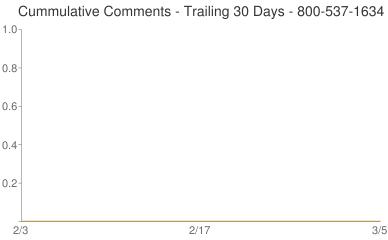 Cummulative Comments 800-537-1634