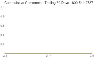 Cummulative Comments 800-544-2787