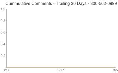 Cummulative Comments 800-562-0999