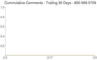 Cummulative Comments 800-569-5709