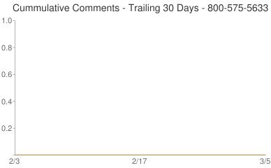 Cummulative Comments 800-575-5633