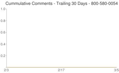 Cummulative Comments 800-580-0054