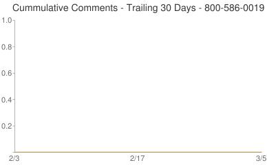 Cummulative Comments 800-586-0019