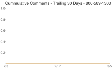 Cummulative Comments 800-589-1303