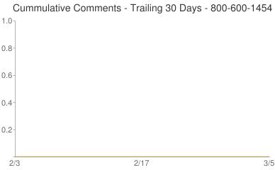 Cummulative Comments 800-600-1454