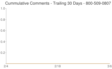 Cummulative Comments 800-509-0807