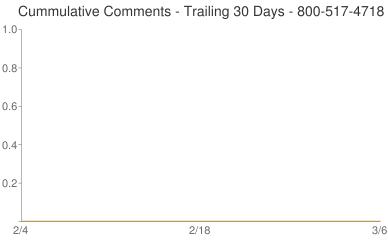 Cummulative Comments 800-517-4718