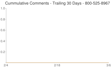 Cummulative Comments 800-525-8967