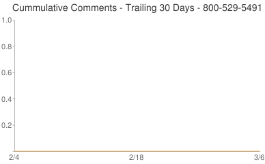 Cummulative Comments 800-529-5491