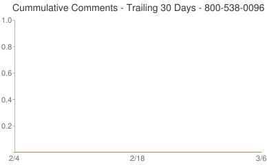 Cummulative Comments 800-538-0096
