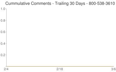 Cummulative Comments 800-538-3610