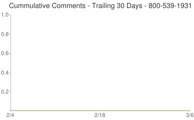 Cummulative Comments 800-539-1931