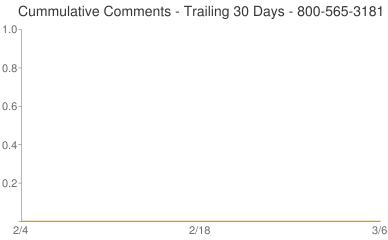 Cummulative Comments 800-565-3181